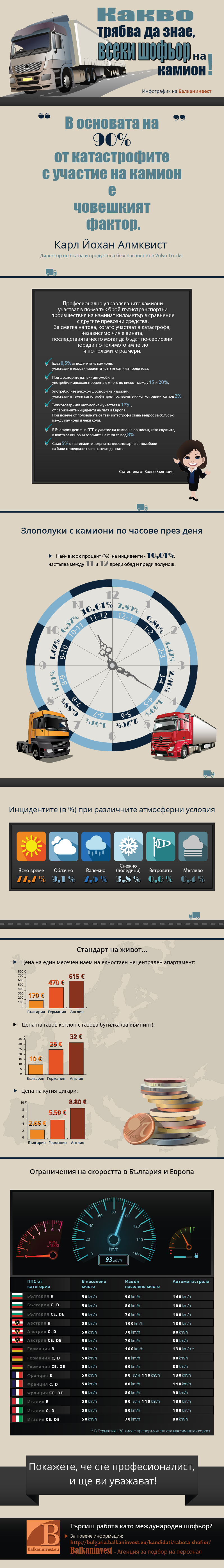 Infographic Truck drivers