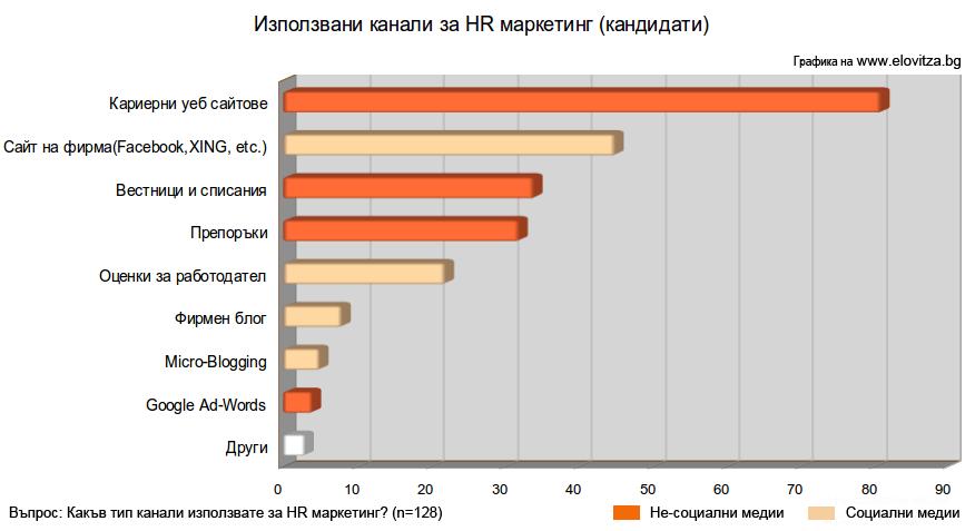 HR маркетинг, канали за работа, социални мрежи, проучване,статистика